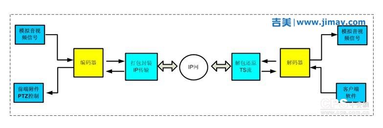 高铁网络安防安防视频监控系统解决方案
