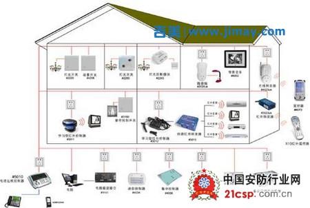 国内安防视频监控市场智能化与平台化的转变