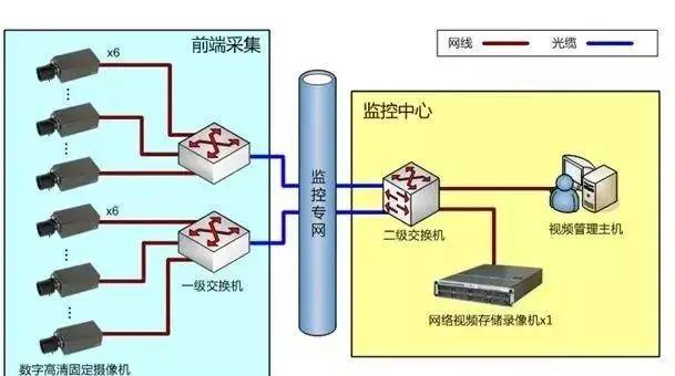 防高空抛物安防安防视频监控系统设计方案