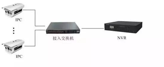 网络安防安防视频监控系统安装图解
