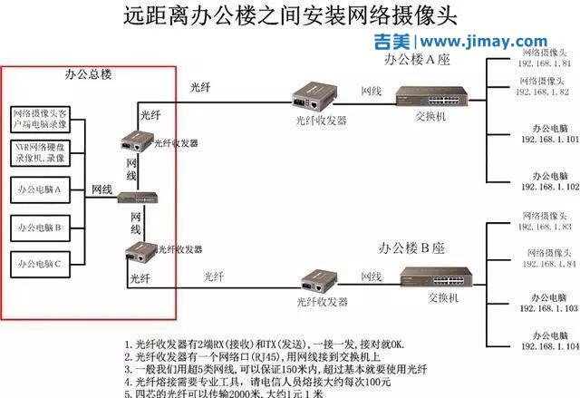 各种类型网络安防安防视频监控系统拓扑图
