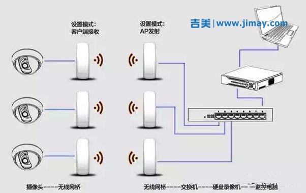 建筑工地无线传输安防安防视频监控系统解决方案