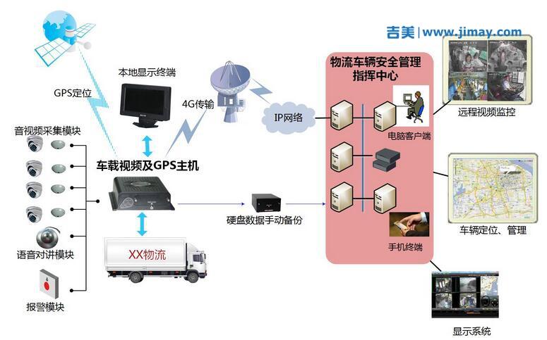 物流车载安防视频监控系统解决方案