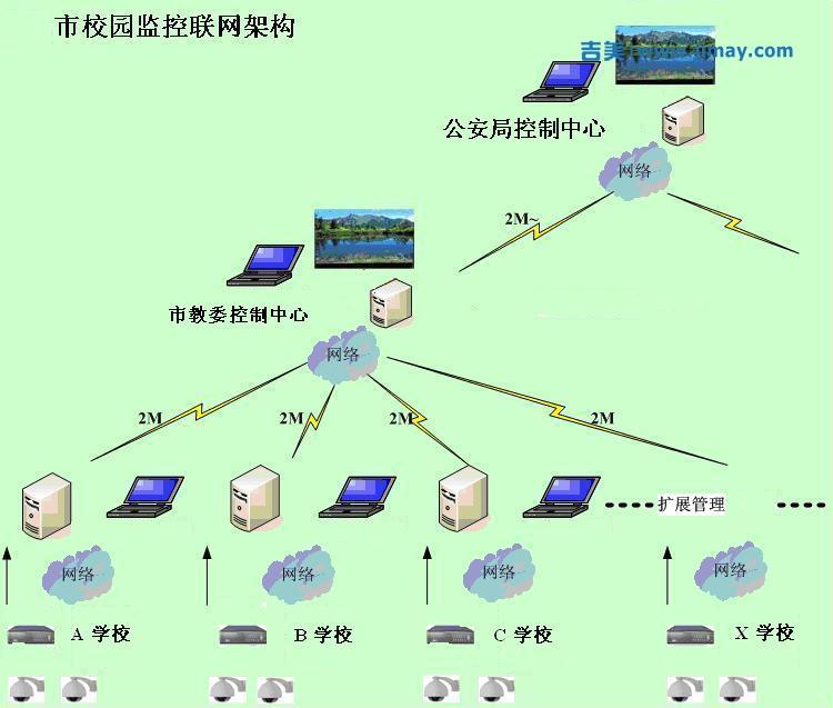 校园安防视频监控系统解决方案