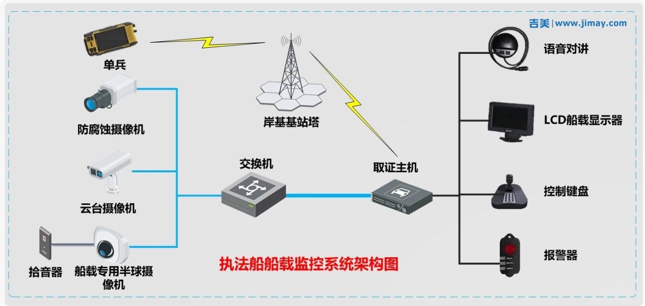 海事执法船安防视频监控系统解决方案