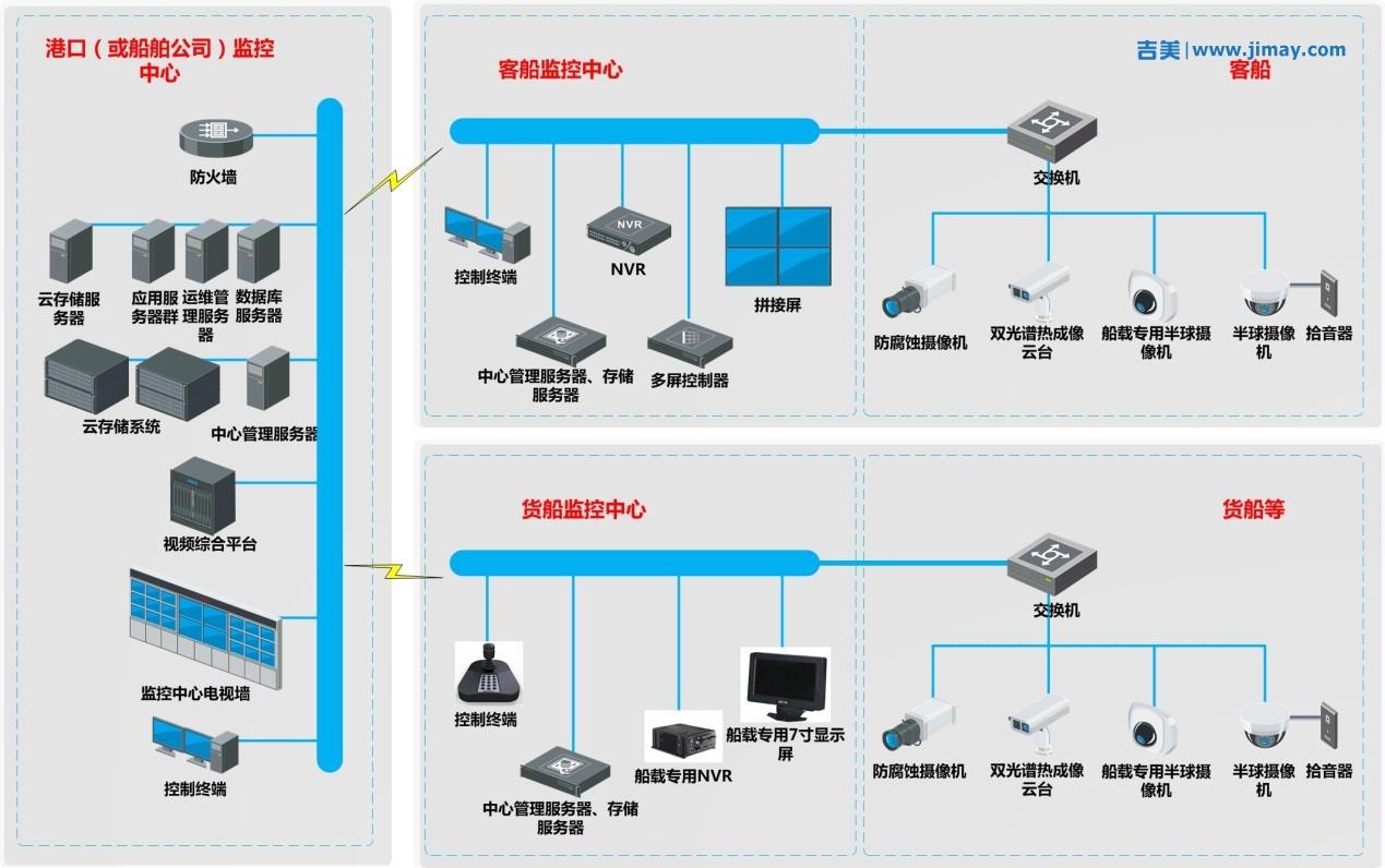 海事船载安防视频监控系统解决方案