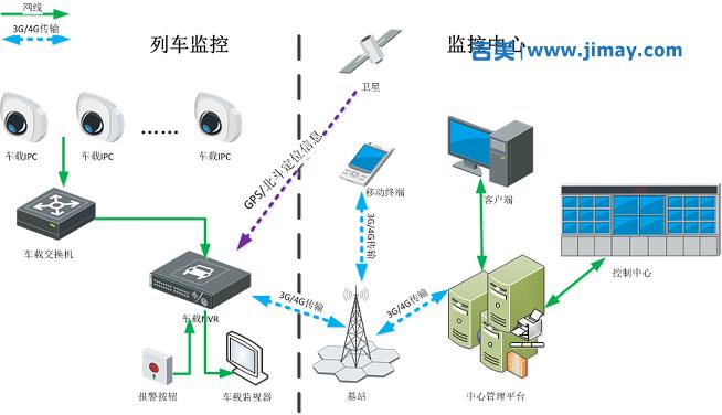 铁路安防视频监控系统解决方案