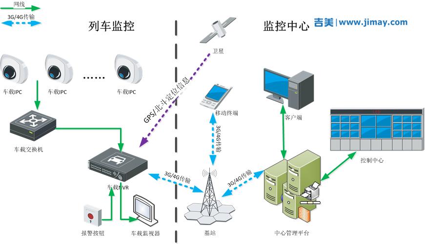 铁路机车安防视频监控系统解决方案