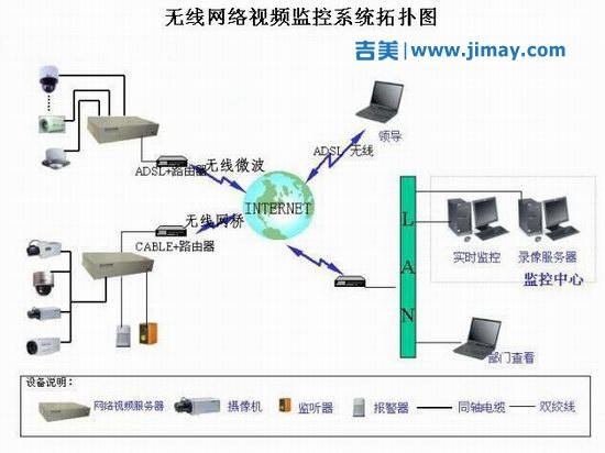 天视达无线网络安防安防视频监控系统的解决方案
