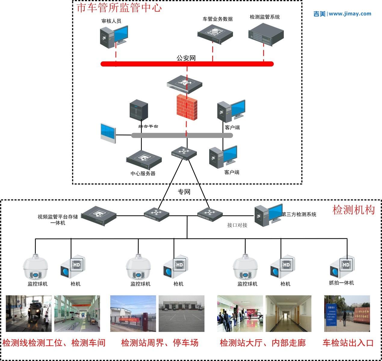 车检线安防视频监控系统解决方案
