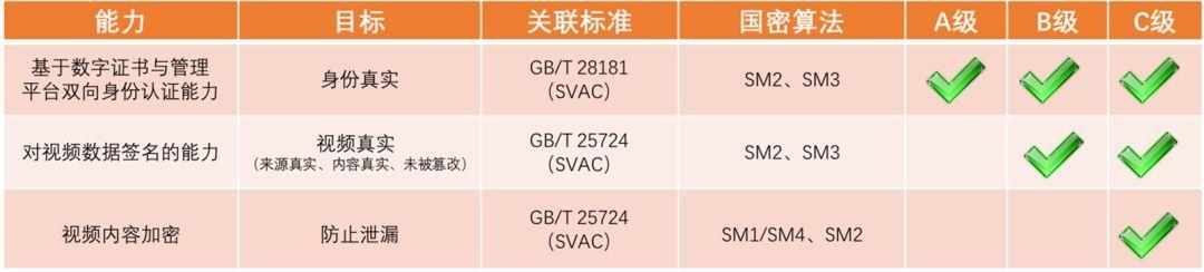 中星视点丨现有安防视频监控系统如何支持GB/T25724&GB35114国家标准?