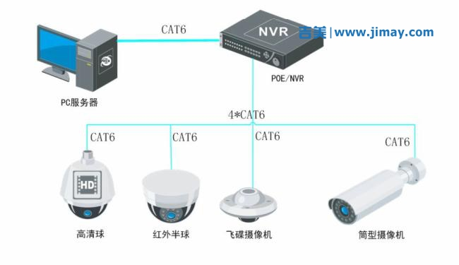 安防安防视频监控系统方面的小知识