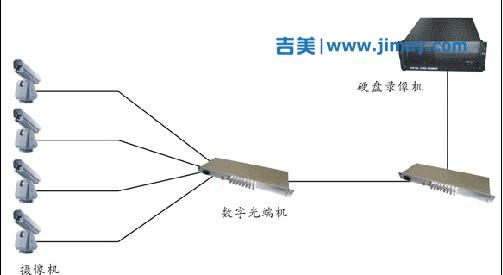 数字光端机在小区安防安防视频监控系统中的应用